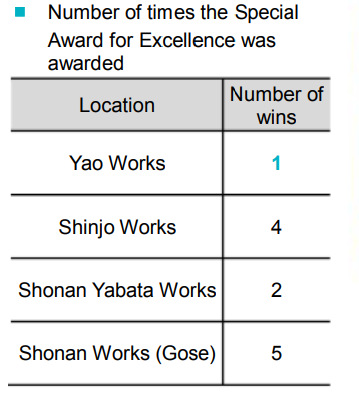Number of times the Special Award for Excellence was awarded